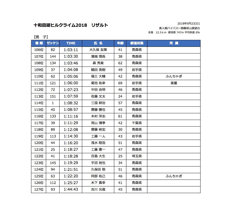 十和田湖ヒルクライム2018リザルト1